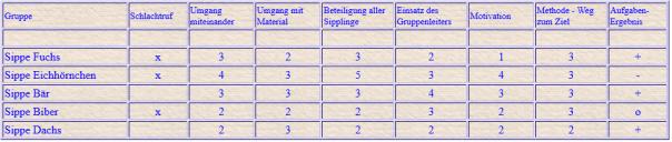 Postenlauf_Bewertung_Bsp